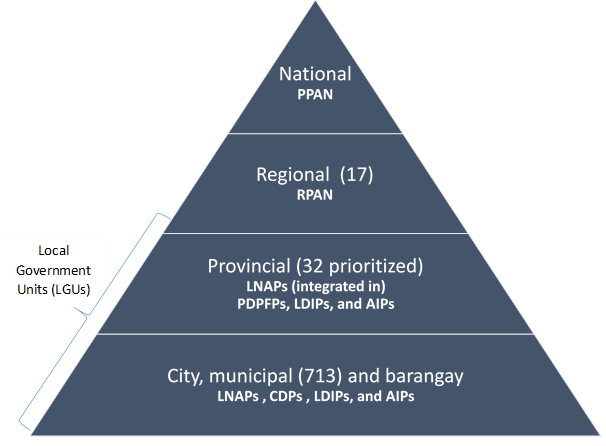 Pyramid graph of levels of nutrition planning in Philippines